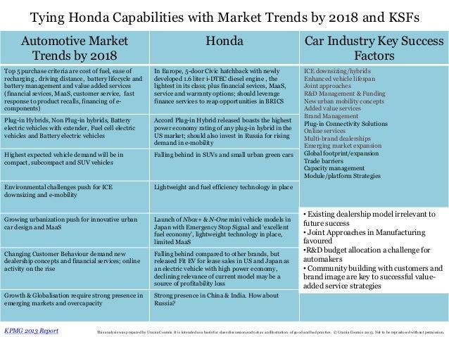 Honda rbv case analysis for Honda financial account management