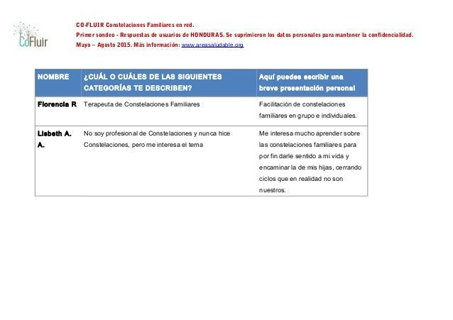 CO-FLUIR Constelaciones Familiares en red. Primer sondeo - Respuestas de usuarios de HONDURAS. Se suprimieron los datos pe...