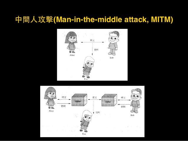 中間⼈人攻擊(Man-in-the-middle attack, MITM)