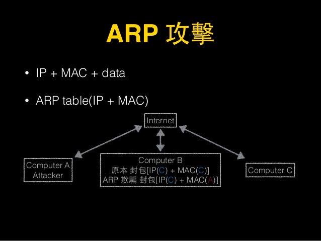 ARP 攻擊 • IP + MAC + data • ARP table(IP + MAC) Internet Computer A Attacker Computer B 原本 封包[IP(C) + MAC(C)] ARP 欺騙 封包[IP...