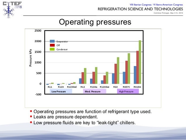 Honeywell Refrigerant Presentation Refrigeration Science