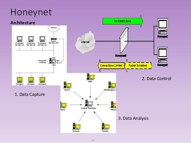Honeypots And Honeynets