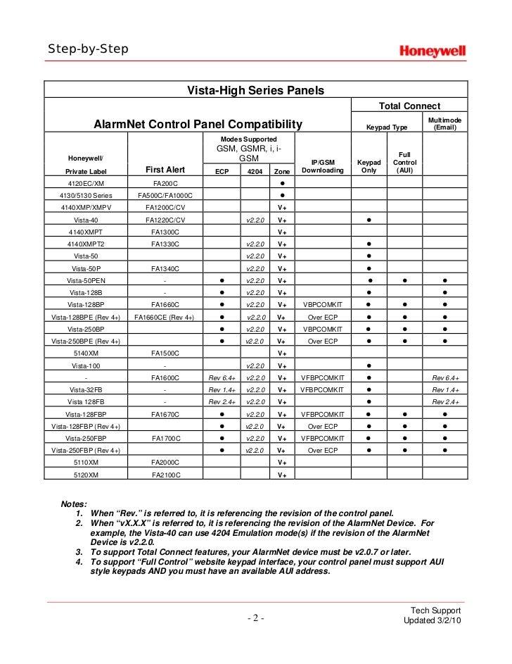 Honeywell alarmnet-compatibility