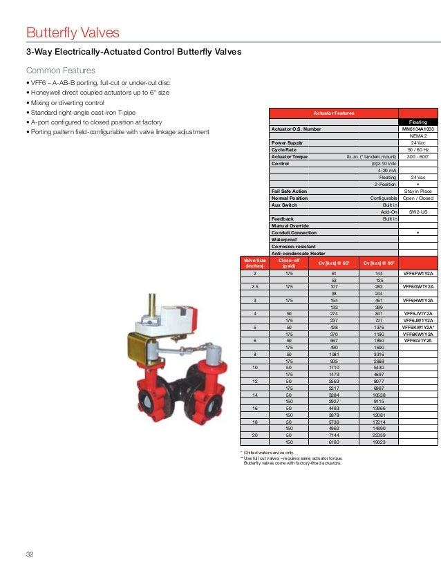 manual globe valve cv table