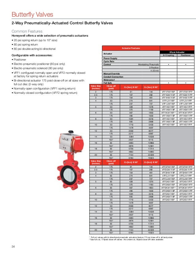 Control Valve Selection Honeywell. Vff6uw1y4a Vff6uw1y4b Butterflyvalves 34. Wiring. Ms8110a1206 Honeywell Actuator Wiring Diagram At Scoala.co