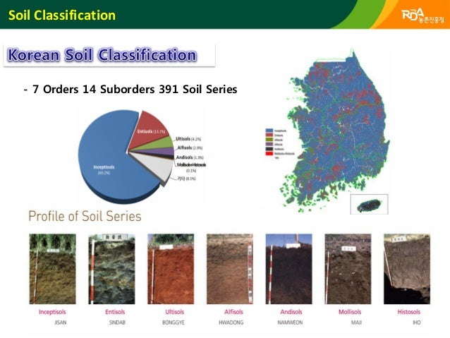 Soil and environmental information system of koreasystem for Soil pictures and information