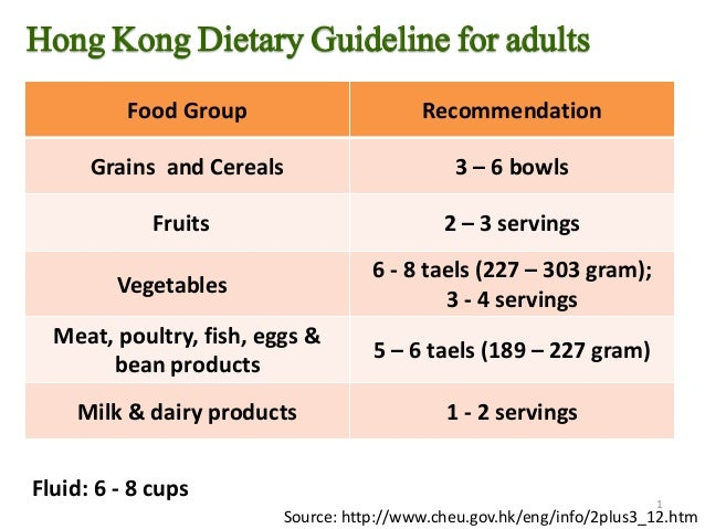 Hong Kong Dietary Guideline for adults Food Group Recommendation Grains and Cereals 3 – 6 bowls Fruits 2 – 3 servings Vege...