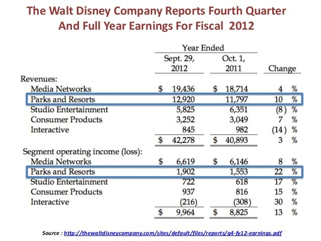 the walt disney company its diversification strategy in 2012
