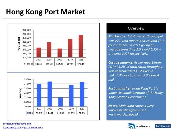Hong Kong Port Market                                 290,000                                                             ...