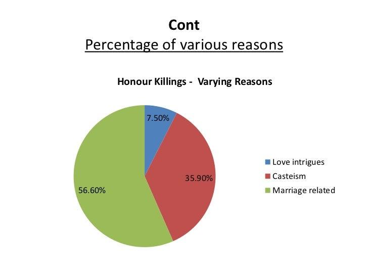 honor killings in turkey and jordan - rana husseini: created a new beat honor crimes in jordan  although honor killings constitute a violation of human rights,.