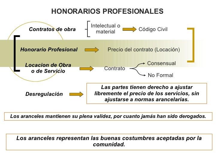 Calculadora de aranceles profesionales para arquitectos for Honorarios arquitecto