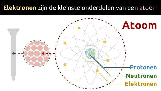 Atoom Elektronen zijn de kleinste onderdelen van een atoom Neutronen Protonen Elektronen