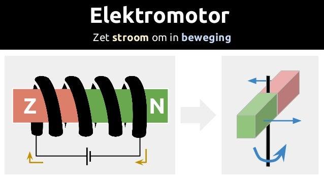 Elektromotor Zet stroom om in beweging NZ