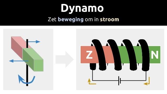 Dynamo Zet beweging om in stroom NZ