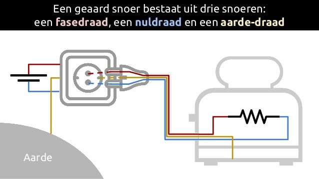 Een geaard snoer bestaat uit drie snoeren: een fasedraad, een nuldraad en een aarde-draad Aarde