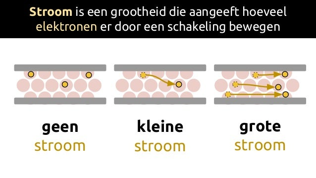 Stroom is een grootheid die aangeeft hoeveel elektronen er door een schakeling bewegen geen stroom kleine stroom grote str...