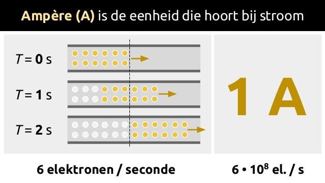 Ampère (A) is de eenheid die hoort bij stroom T = 0 s T = 1 s T = 2 s 1 A 6 elektronen / seconde 6 • 108 el. / s