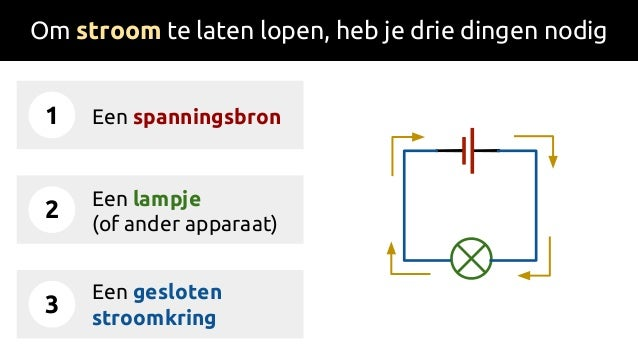 Om stroom te laten lopen, heb je drie dingen nodig 1 2 3 Een spanningsbron Een lampje (of ander apparaat) Een gesloten str...