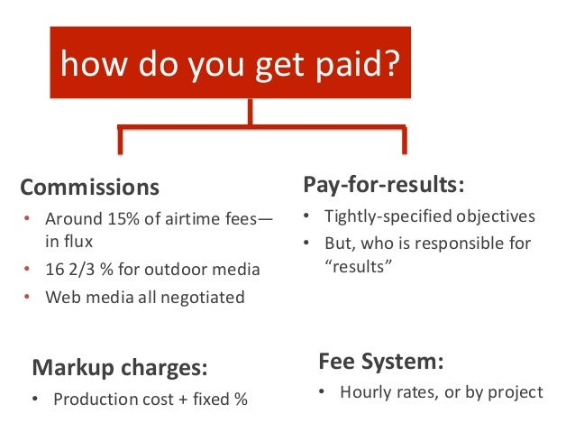 Fee System: • Hourly rates, or by project Commissions • Around 15% of airtime fees— in flux • 16 2/3 % for outdoor media •...