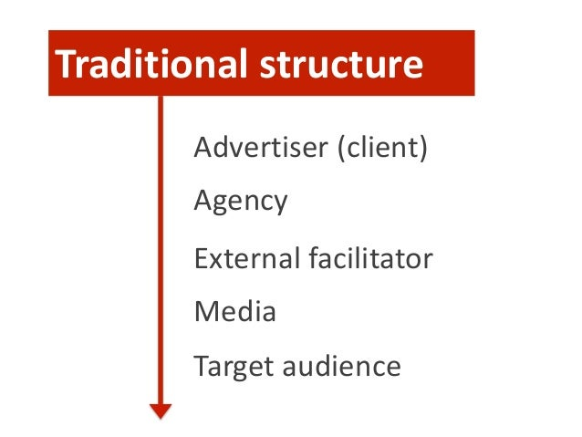 Traditional structure Advertiser (client) Agency External facilitator Media Target audience