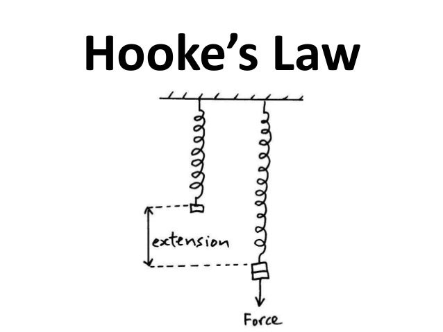 hookes law coursework Hooke's law in terms of stress and strain is stress strain in terms of the definitions l l y a f the constant of proportionality is called the elastic modulus or.