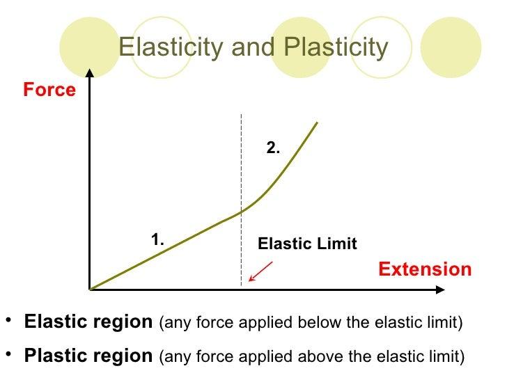 ELASTICITY AND PLASTICITY EBOOK DOWNLOAD