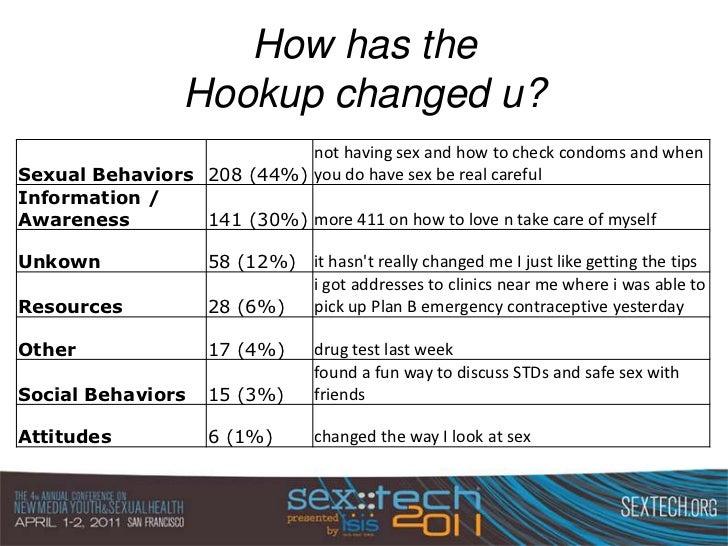 Teen hook up sex hotline