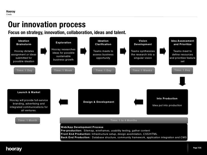 HoorayCreds Our innovation process Focus on strategy, innovation, collaboration, ideas and talent.          Ideation      ...