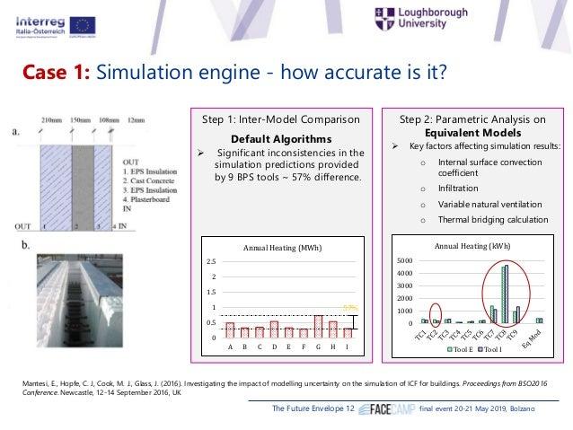 "Christina Hopfe, Loughborough University (UK) ""Addressing uncertainties in simulating and monitoring wall constructions"" Slide 3"