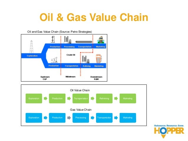 End-to-end EPC services for upstream, midstream and downstream projects