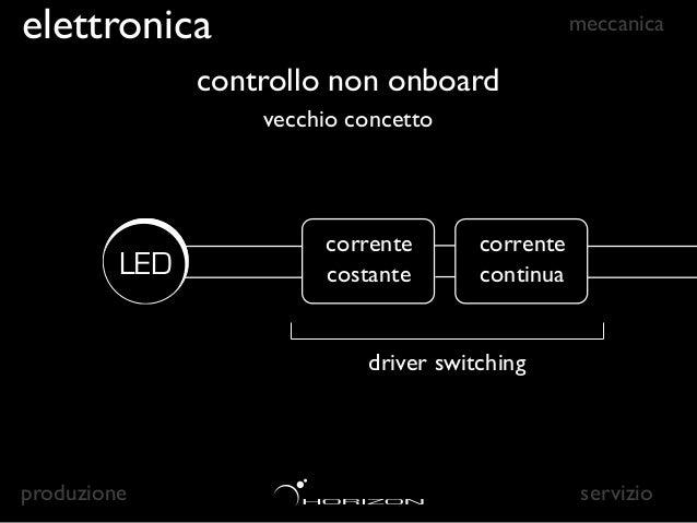 elettronica                                        meccanica                 controllo onboard                      nuovo ...