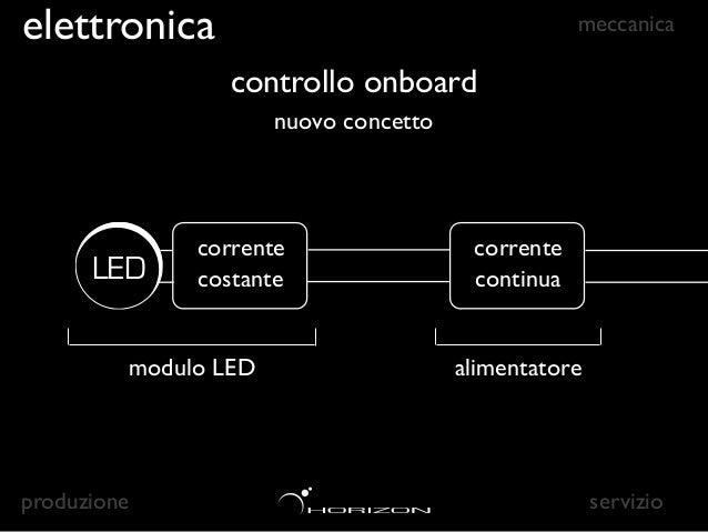 elettronica                                            meccanica                     controllo onboard                    ...