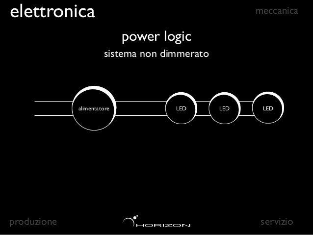 elettronica                                             meccanica                             power logic                 ...