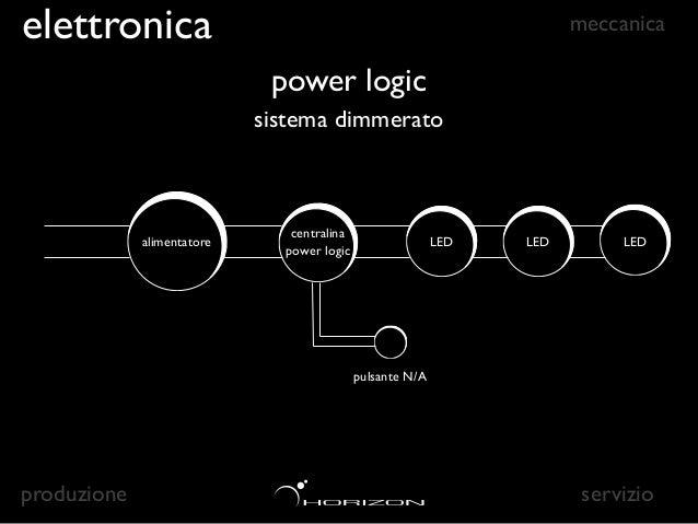 elettronica                                               meccanica                             control logic             ...