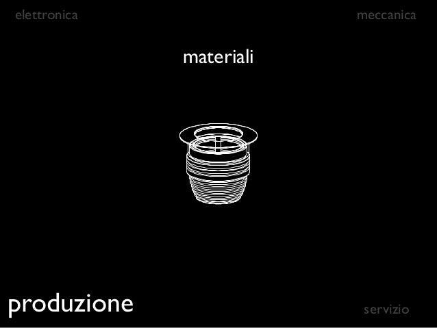 elettronica                             meccanica                   materiali              differenti combinazioniproduzio...
