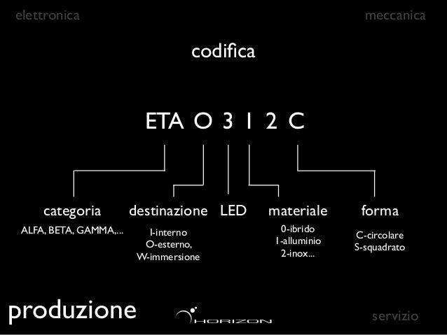 elettronica                                      meccanica                      codifica       ETA O 3 1 2 C            32 ...