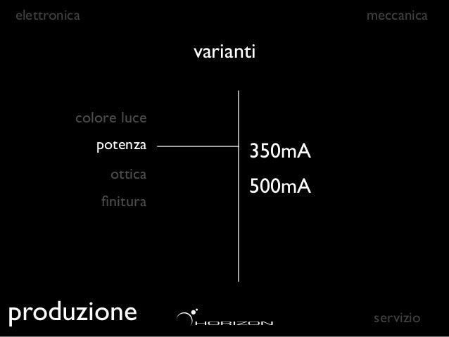 elettronica                             meccanica                        varianti          colore luce              potenz...