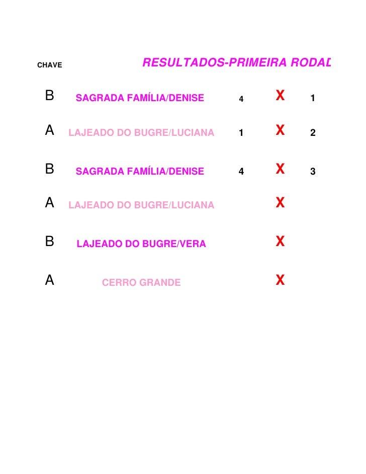 CHAVE               RESULTADOS-PRIMEIRA RODADA FEM   B       SAGRADA FAMÍLIA/DENISE    4   X   1    A      LAJEADO DO BUGR...