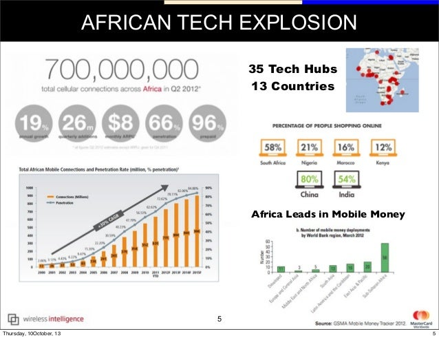 african tech explosion africa leads in mobile money 35