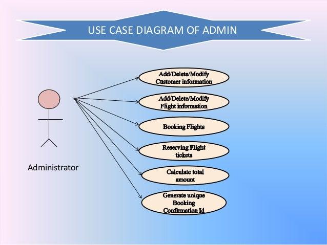 Online Airway Reservation System
