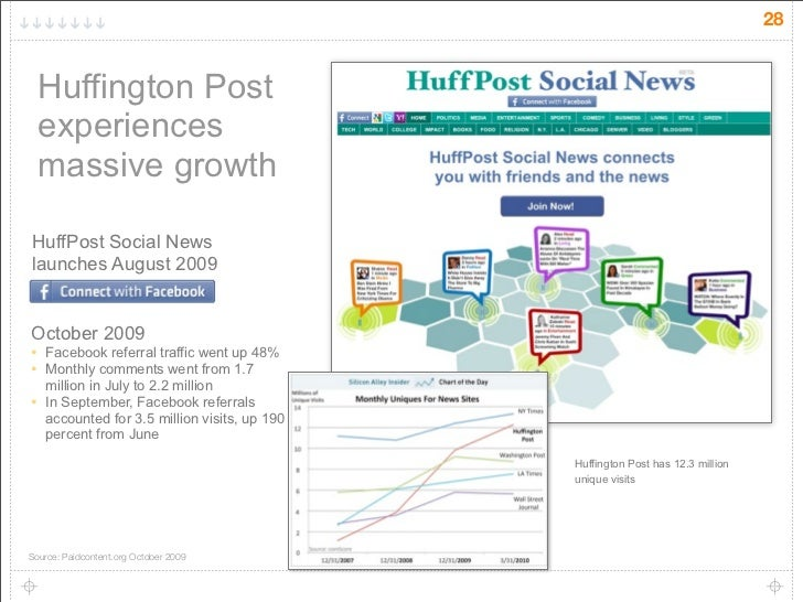 28       Huffington Post     experiences     massive growth  HuffPost Social News launches August 2009   October 2009 •   ...