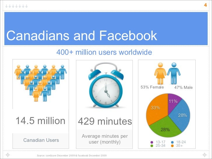 4     Canadians and Facebook                       400+ million users worldwide                                           ...