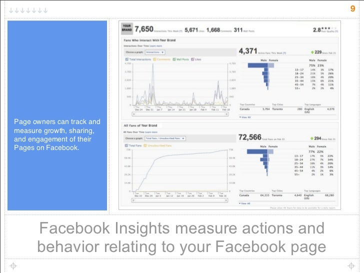 9     Page owners can track and measure growth, sharing, and engagement of their Pages on Facebook.           Facebook Ins...