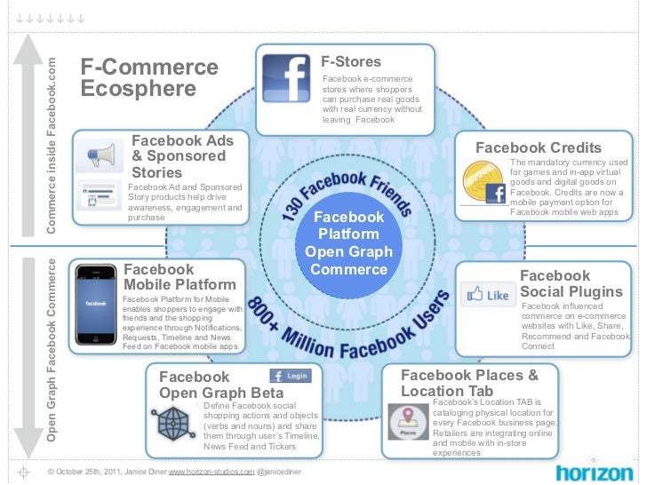 F-Stores                               F-CommerceCommerce inside Facebook.com                                             ...