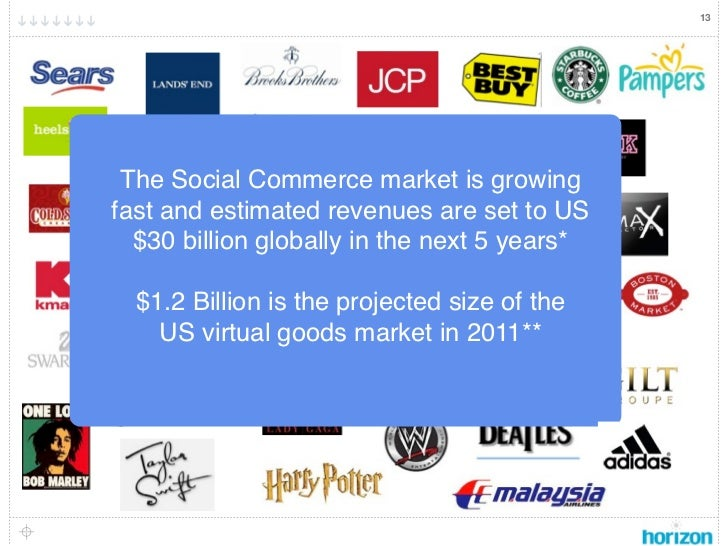 """13 The Social Commerce market is growing                   Turningfast and estimated revenues are set to US           """"Lik..."""