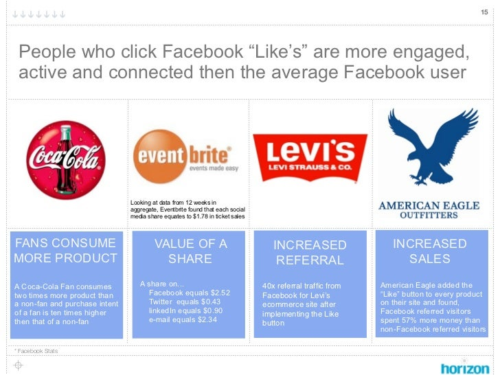 """15 People who click Facebook """"Like's"""" are more engaged, active and connected then the average Facebook user               ..."""