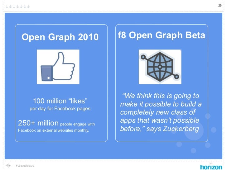 """29     Open Graph 2010                       f8 Open Graph Beta                                            """"We think this ..."""