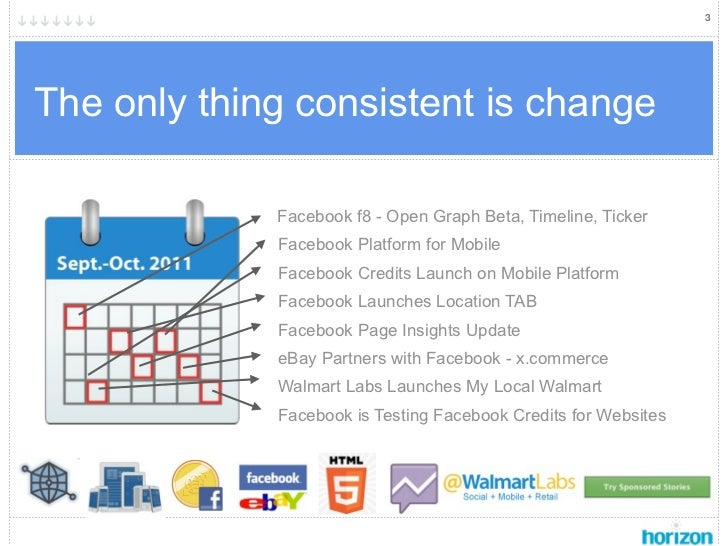 3The only thing consistent is change             Facebook f8 - Open Graph Beta, Timeline, Ticker             Facebook Plat...