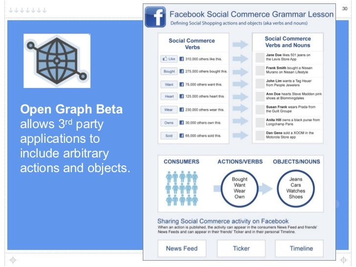 30Open Graph Betaallows 3rd partyapplications toinclude arbitraryactions and objects.