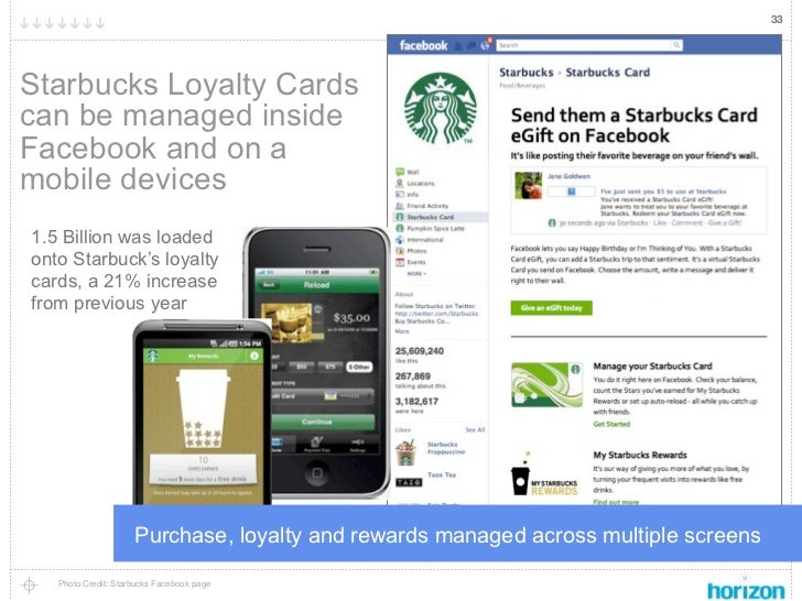 33Starbucks Loyalty Cardscan be managed insideFacebook and on amobile devices1.5 Billion was loadedonto Starbuck's loyalty...